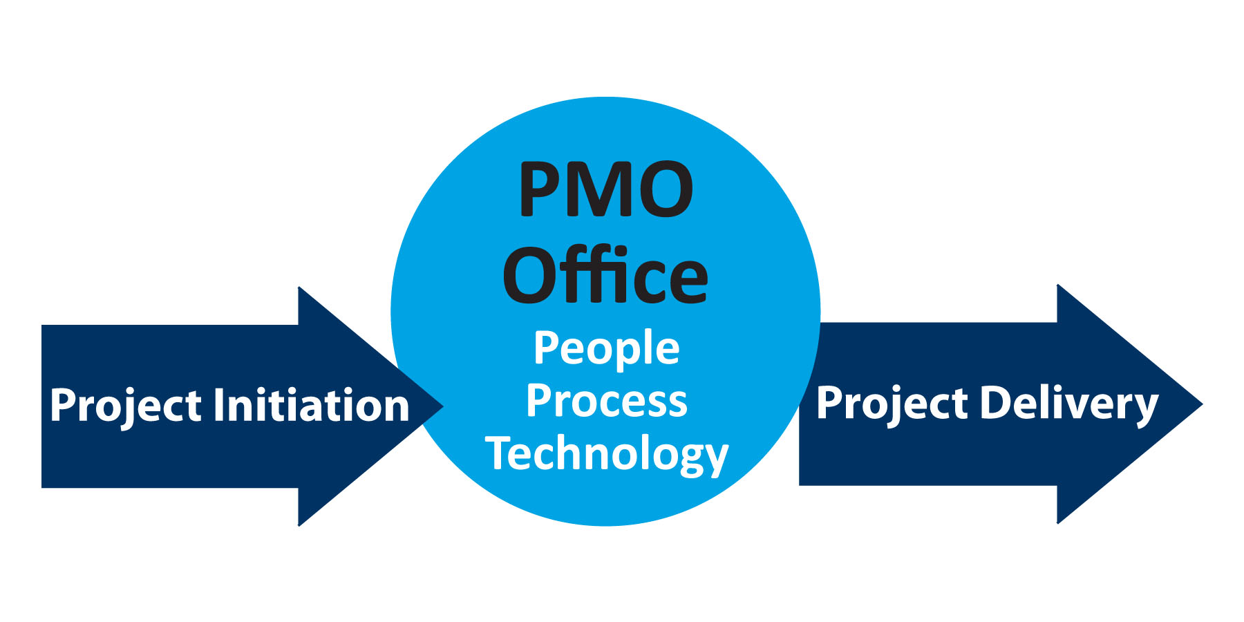 The Power of the PMO ��� Part 2 | Program Success