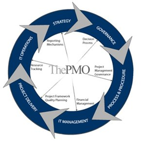 pmo_diagram