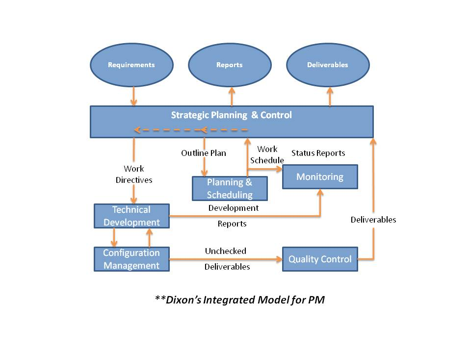 development plan and control
