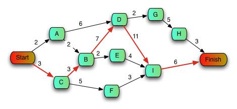 pert_example