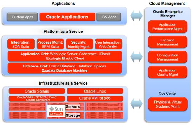 OracleCloudArchitecture